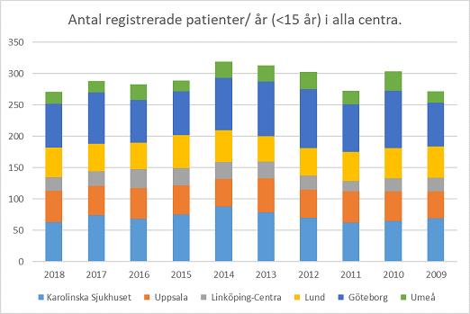 Årliga antal av registrerade patienter som fått sin cancerdiagnos mellan 0-14.99 års ålder