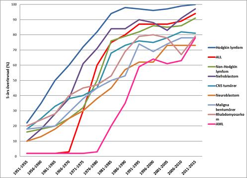 Behandlingsresultat illustrerat som estimat för 5-års överlevnad över  tidsperioder